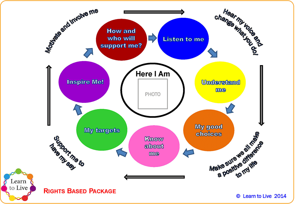 Learn-to-Live-Rights-Based-Package-Diagram